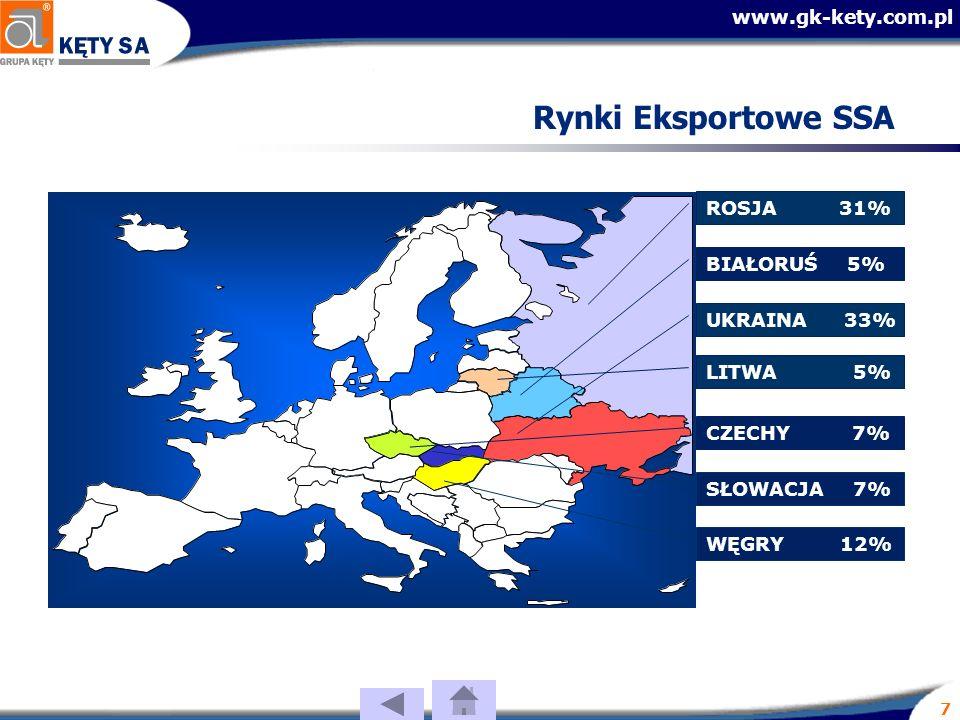 www.gk-kety.com.pl 7 Rynki Eksportowe SSA LITWA 5% UKRAINA 33% BIAŁORUŚ 5% WĘGRY 12% CZECHY 7% ROSJA 31% SŁOWACJA 7%