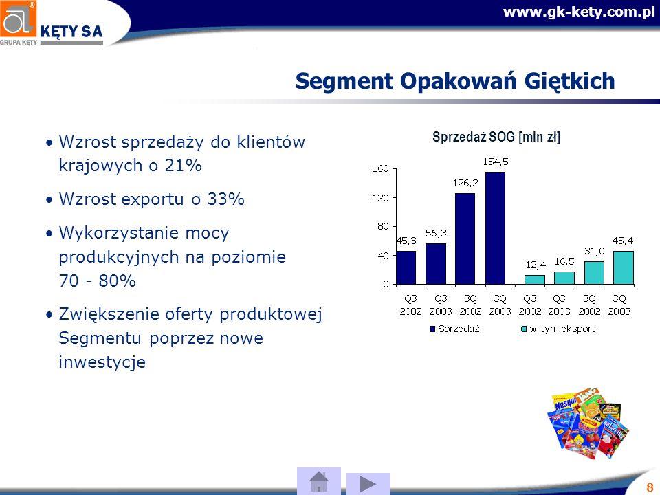 www.gk-kety.com.pl 8 Segment Opakowań Giętkich Wzrost sprzedaży do klientów krajowych o 21% Wzrost exportu o 33% Wykorzystanie mocy produkcyjnych na poziomie 70 - 80% Zwiększenie oferty produktowej Segmentu poprzez nowe inwestycje Sprzedaż SOG [mln zł]