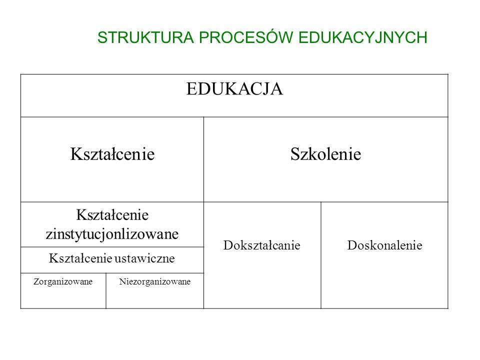 EDUKACJA KształcenieSzkolenie Kształcenie zinstytucjonlizowane DokształcanieDoskonalenie Kształcenie ustawiczne ZorganizowaneNiezorganizowane STRUKTUR