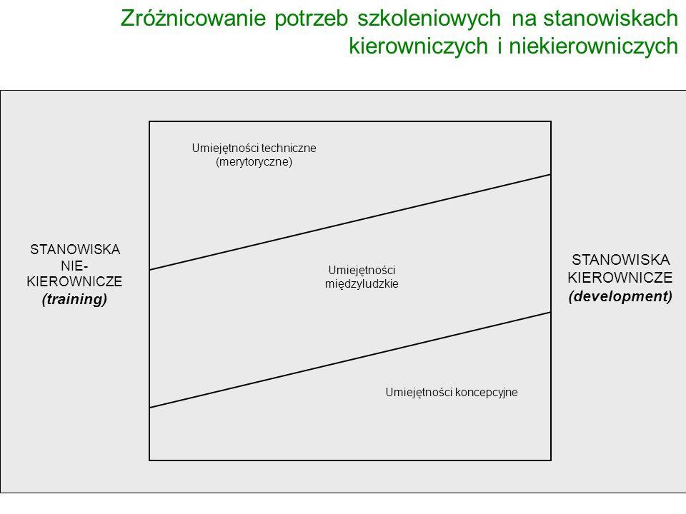 Umiejętności techniczne (merytoryczne) Umiejętności międzyludzkie Umiejętności koncepcyjne STANOWISKA NIE- KIEROWNICZE (training) STANOWISKA KIEROWNIC