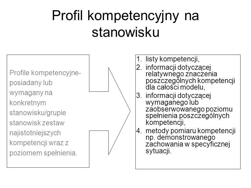 Profil kompetencyjny na stanowisku Profile kompetencyjne- posiadany lub wymagany na konkretnym stanowisku/grupie stanowisk zestaw najistotniejszych ko