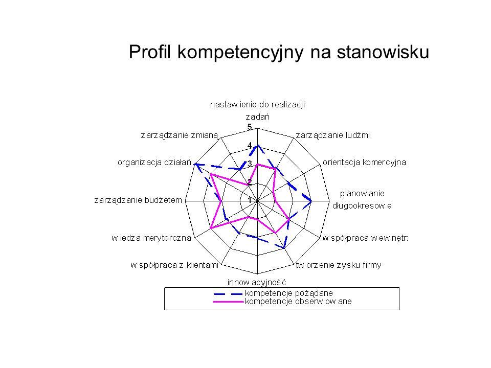 Profil kompetencyjny na stanowisku
