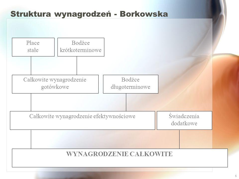27 Grupy świadczeń menedżerskich Źródło: opracowanie własne na podstawie wykładów: dr R.