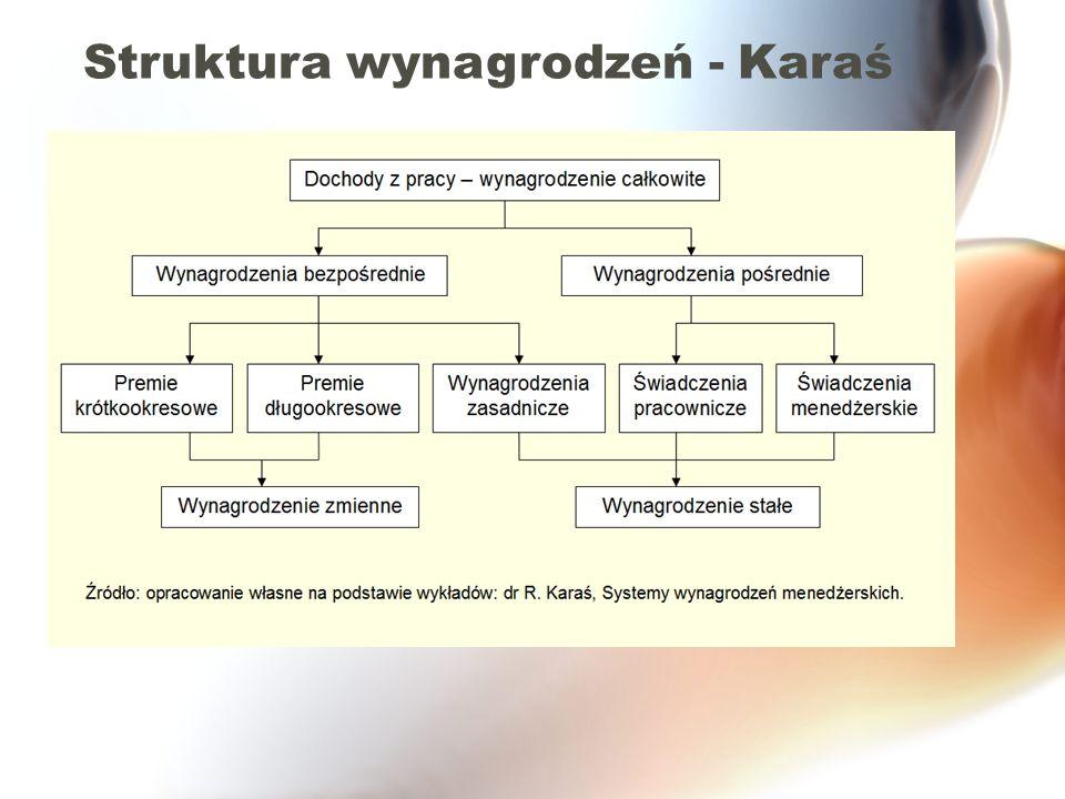 28 Ćwiczenie Tabela Składniki systemu wynagrodzeń dopasować do opisu (Listwan, s…)