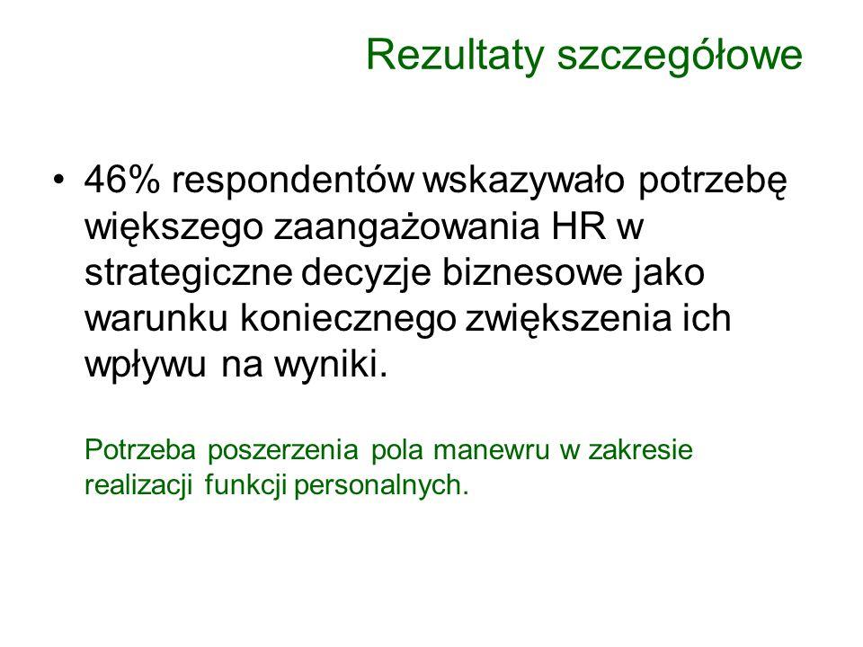 46% respondentów wskazywało potrzebę większego zaangażowania HR w strategiczne decyzje biznesowe jako warunku koniecznego zwiększenia ich wpływu na wy