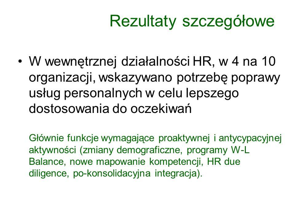 W wewnętrznej działalności HR, w 4 na 10 organizacji, wskazywano potrzebę poprawy usług personalnych w celu lepszego dostosowania do oczekiwań Głównie