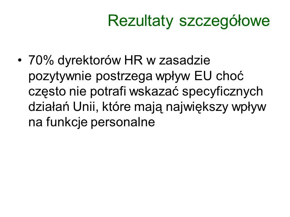 70% dyrektorów HR w zasadzie pozytywnie postrzega wpływ EU choć często nie potrafi wskazać specyficznych działań Unii, które mają największy wpływ na