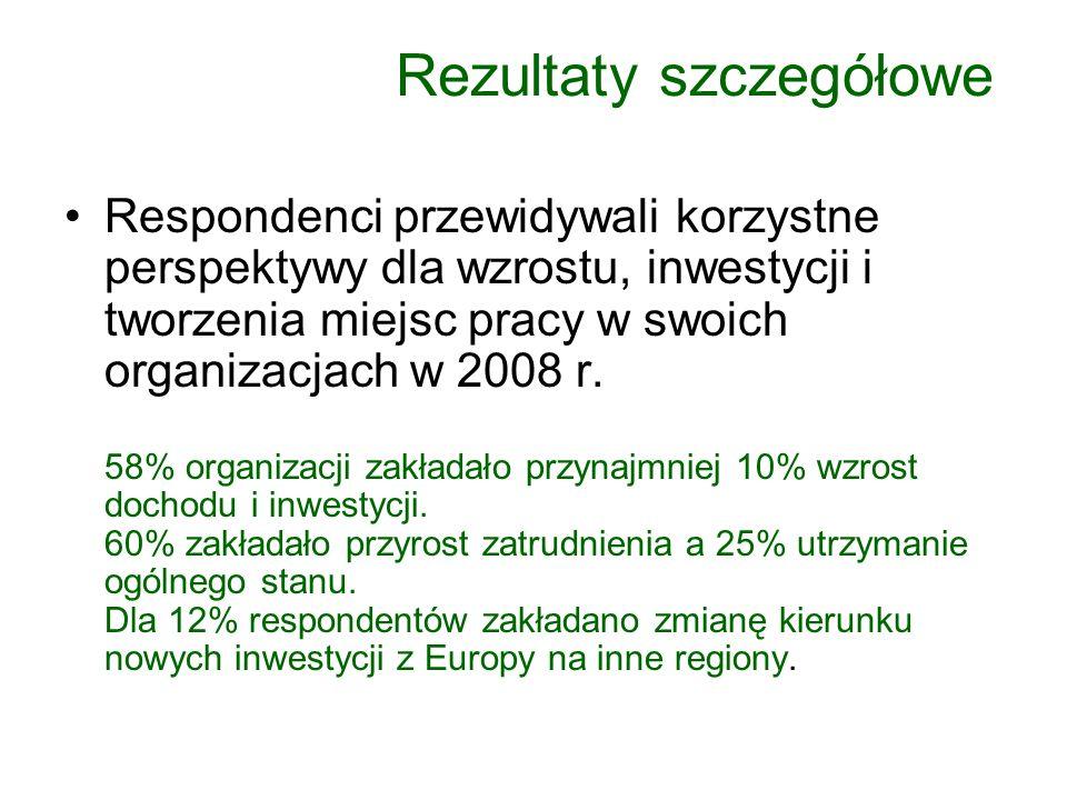 Rezultaty szczegółowe Respondenci przewidywali korzystne perspektywy dla wzrostu, inwestycji i tworzenia miejsc pracy w swoich organizacjach w 2008 r.
