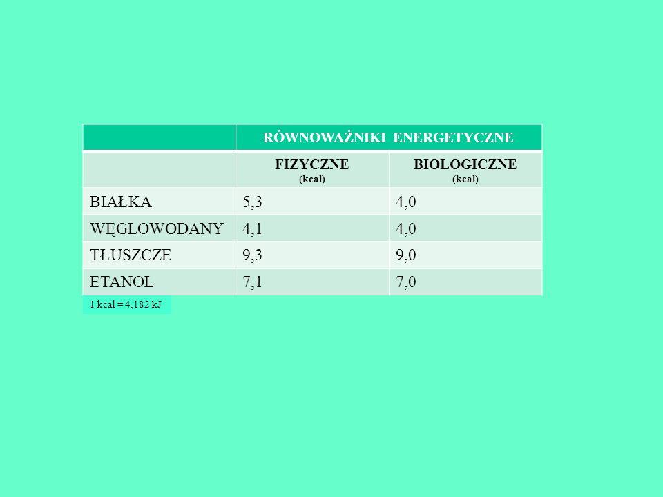 1 kcal = 4,182 kJ RÓWNOWAŻNIKI ENERGETYCZNE FIZYCZNE (kcal) BIOLOGICZNE (kcal) BIAŁKA5,34,0 WĘGLOWODANY4,14,0 TŁUSZCZE9,39,0 ETANOL7,17,0