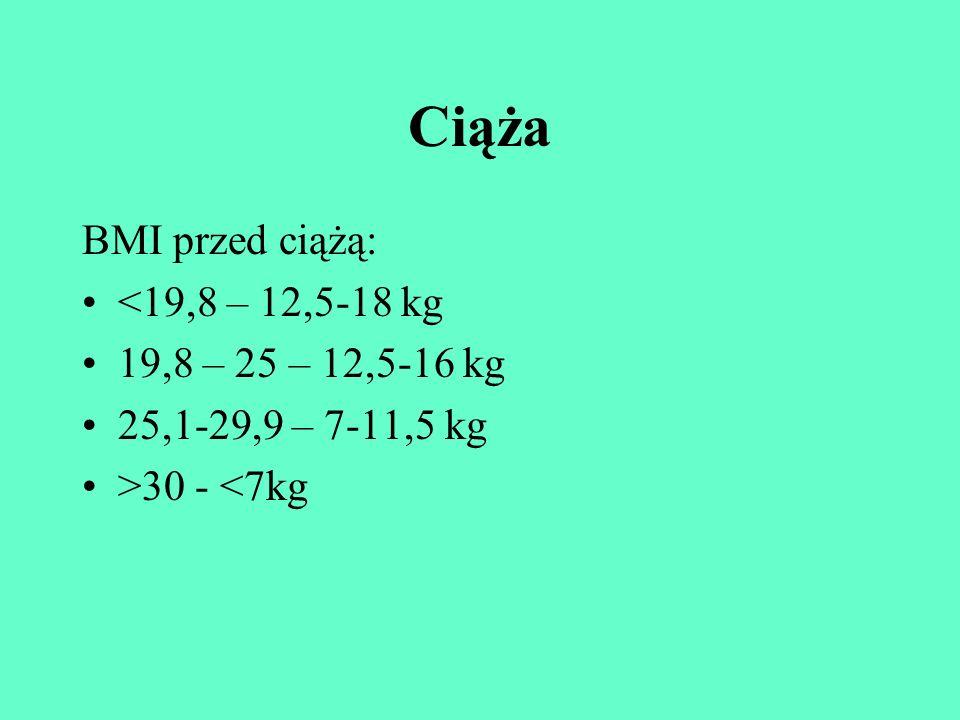 Ciąża BMI przed ciążą: <19,8 – 12,5-18 kg 19,8 – 25 – 12,5-16 kg 25,1-29,9 – 7-11,5 kg >30 - <7kg