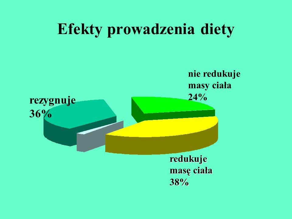 Efekty prowadzenia diety rezygnuje 36% nie redukuje masy ciała 24% redukuje masę ciała 38%