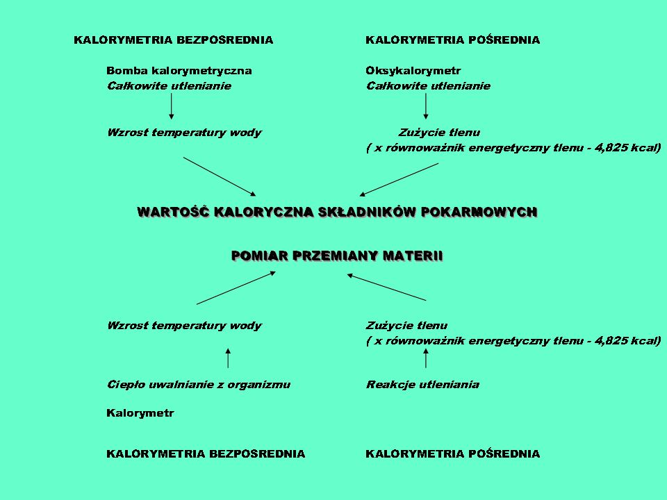 Dieta Kwaśniewskiego Jeżeli zasoby węglowodanów w przyjmowanym pokarmie są niższe niż 50 g glukozy na dobę to ustrój nie może zapenić zupełnego utleniania tłuszczów (do CO2 i H2O z uwolnieniem energii = ketonemia i ketonuria