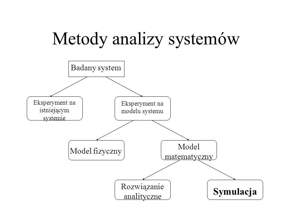 Podstawowe pojęcia model = opis systemu model symulacyjny = wyróżnianie i formalizacja cech systemu oraz ustalanie zależności pomiędzy nimi, zachodzących w czasie modele statyczne i dynamiczne modele stochastyczne i deterministyczne modele zdarzeń dyskretnych i ciągłych