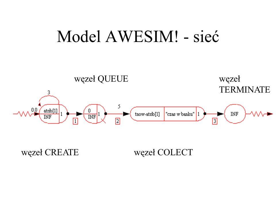 Model AWESIM! - sieć węzeł CREATE węzeł QUEUE węzeł COLECT węzeł TERMINATE
