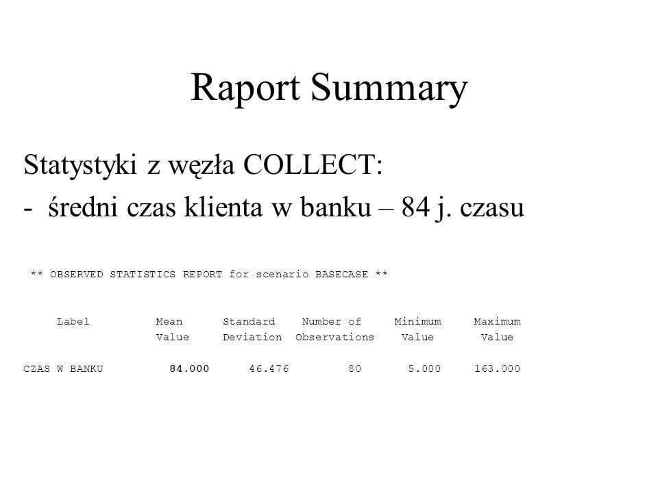 Raport Summary Statystyki z węzła COLLECT: -średni czas klienta w banku – 84 j. czasu ** OBSERVED STATISTICS REPORT for scenario BASECASE ** Label Mea