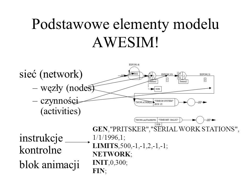 Podstawowe elementy modelu AWESIM! sieć (network) –węzły (nodes) –czynności (activities) instrukcje kontrolne blok animacji GEN,