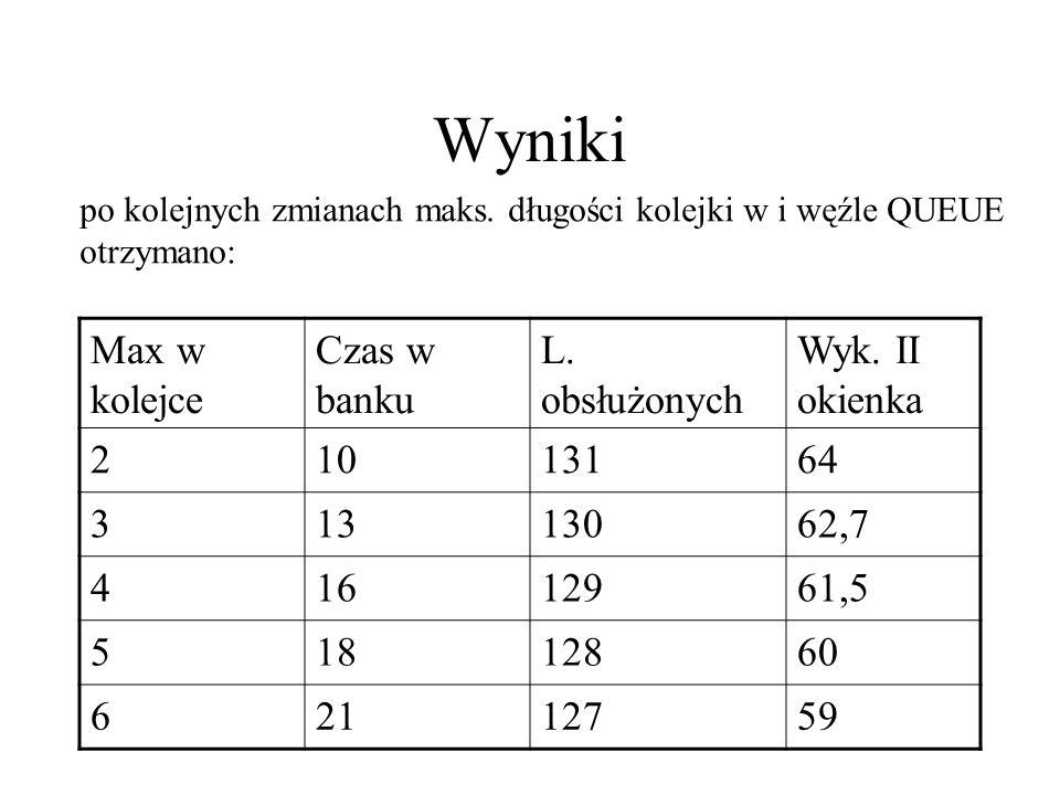 Wyniki Max w kolejce Czas w banku L. obsłużonych Wyk. II okienka 21013164 31313062,7 41612961,5 51812860 62112759 po kolejnych zmianach maks. długości