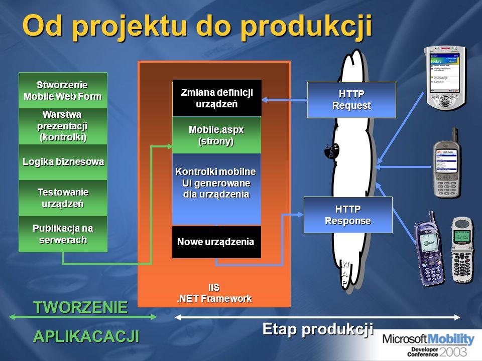IIS.NET Framework TWORZENIEAPLIKACACJI Etap produkcji Stworzenie Mobile Web Form Logika biznesowa Warstwaprezentacji(kontrolki) Testowanieurządzeń Pub