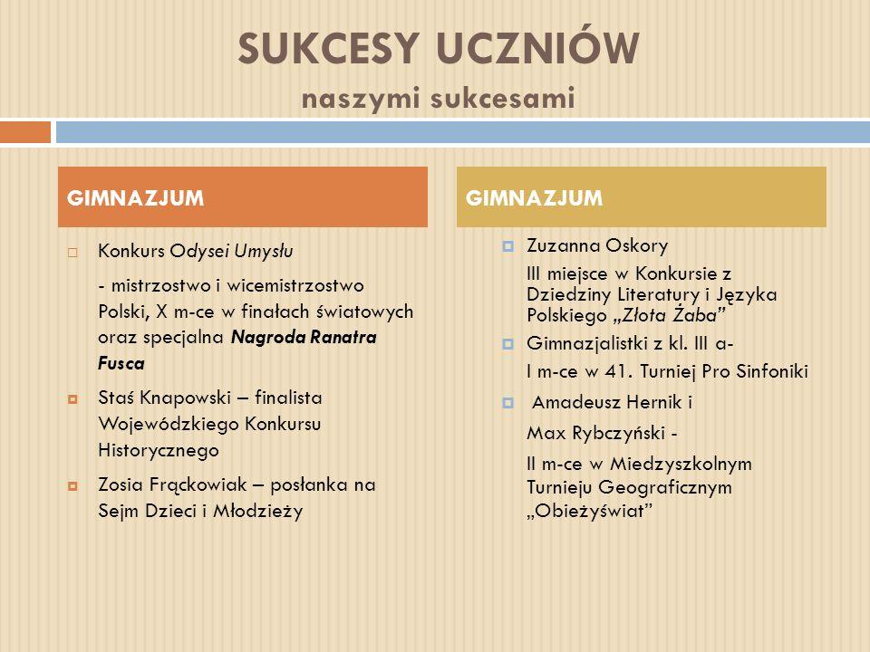 SUKCESY UCZNIÓW naszymi sukcesami Konkurs Odysei Umysłu - mistrzostwo i wicemistrzostwo Polski, X m-ce w finałach światowych oraz specjalna Nagroda Ra
