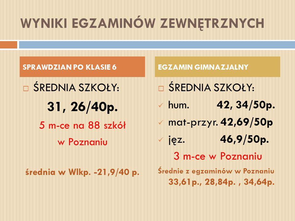 WYNIKI EGZAMINÓW ZEWNĘTRZNYCH ŚREDNIA SZKOŁY: 31, 26/40p. 5 m-ce na 88 szkół w Poznaniu średnia w Wlkp. -21,9/40 p. ŚREDNIA SZKOŁY: hum. 42, 34/50p. m