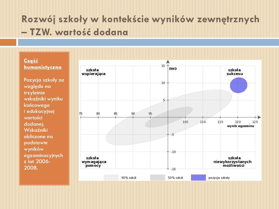 Rozwój szkoły w kontekście wyników zewnętrznych – TZW. wartość dodana Część humanistyczna Pozycja szkoły ze względu na trzyletnie wskaźniki wyniku koń