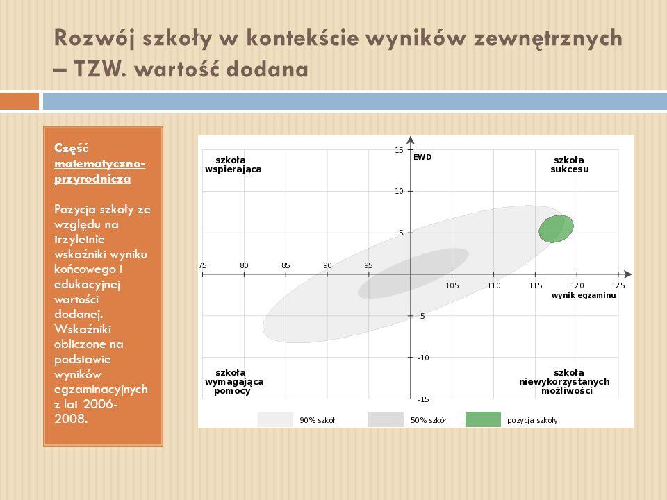 Rozwój szkoły w kontekście wyników zewnętrznych – TZW. wartość dodana Część matematyczno- przyrodnicza Pozycja szkoły ze względu na trzyletnie wskaźni