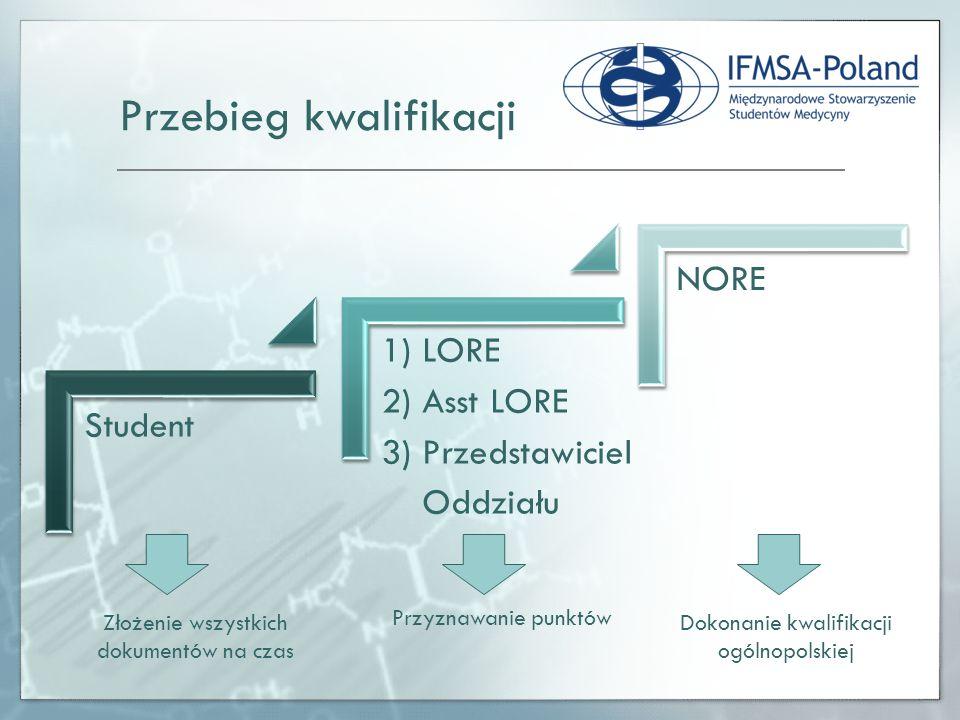 Student 1) LORE 2) Asst LORE 3) Przedstawiciel Oddziału NORE Przebieg kwalifikacji Przyznawanie punktów Złożenie wszystkich dokumentów na czas Dokonanie kwalifikacji ogólnopolskiej