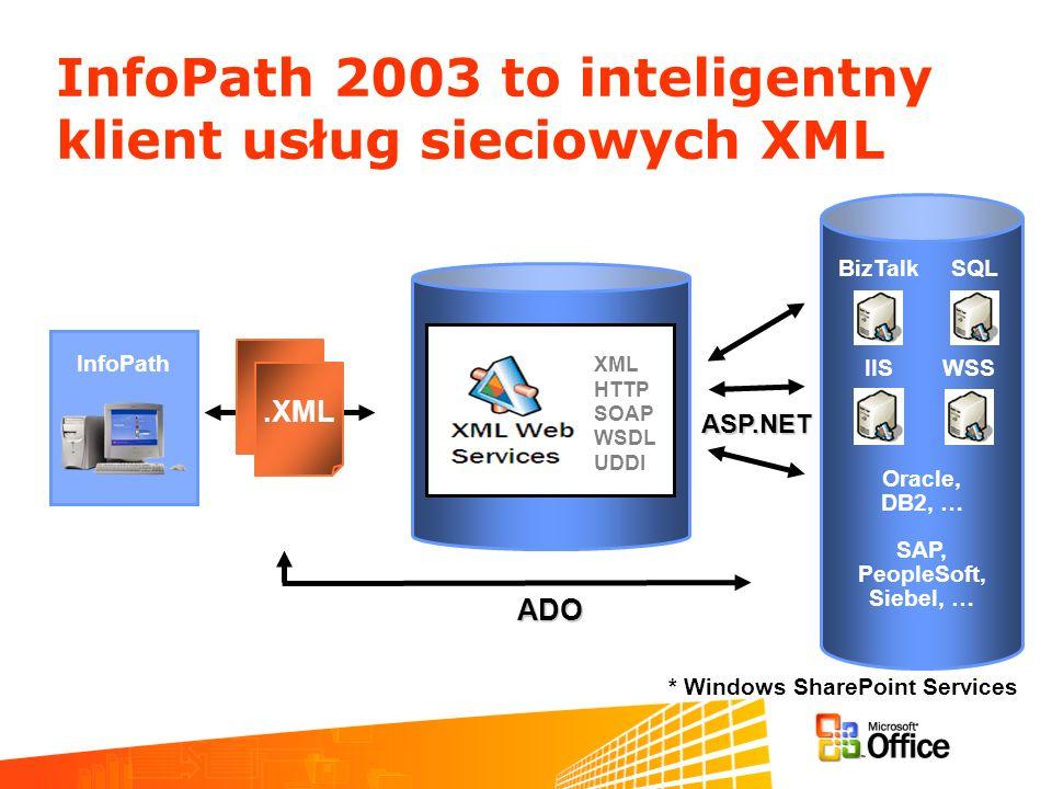 InfoPath 2003 to inteligentny klient usług sieciowych XML Oracle, DB2, … SAP, PeopleSoft, Siebel, … InfoPath ADO.XML BizTalk IIS SQL WSS ASP.NET XML HTTP SOAP WSDL UDDI * Windows SharePoint Services