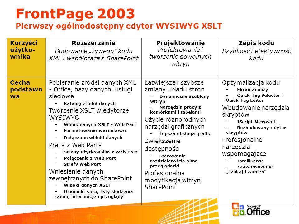 FrontPage 2003 Pierwszy ogólnodostępny edytor WYSIWYG XSLT Korzyści użytko- wnika Rozszerzanie Budowanie żywego kodu XML i współpraca z SharePoint Projektowanie Projektowanie i tworzenie dowolnych witryn Zapis kodu Szybkość i efektywność kodu Cecha podstawo wa Pobieranie źródeł danych XML - Office, bazy danych, usługi sieciowe –Katalog źródeł danych Tworzenie XSLT w edytorze WYSIWYG –Widok danych XSLT - Web Part –Formatowanie warunkowe –Dołączone widoki danych Praca z Web Parts –Strony użytkownika z Web Part –Połączenia z Web Part –Strefy Web Part Wniesienie danych zewnętrznych do SharePoint –Widoki danych XSLT –Dzienniki sieci, listy śledzenia zadań, informacje i przeglądy Łatwiejsze i szybsze zmiany układu stron –Dynamiczne szablony witryn –Narzędzia pracy z komórkami i tabelami Użycie różnorodnych narzędzi graficznych –Lepsza obsługa grafiki Zwiększenie dostępności –Sterowanie rozdzielczością okna przeglądarki Profesjonalna modyfikacja witryn SharePoint Optymalizacja kodu –Ekran analizy –Quick Tag Selector i Quick Tag Editor Wbudowanie narzędzia skryptów –JScript Microsoft –Rozbudowany edytor skryptów Profesjonalne narzędzia wspomagające –IntelliSense –Zaawansowane szukaj i zamien