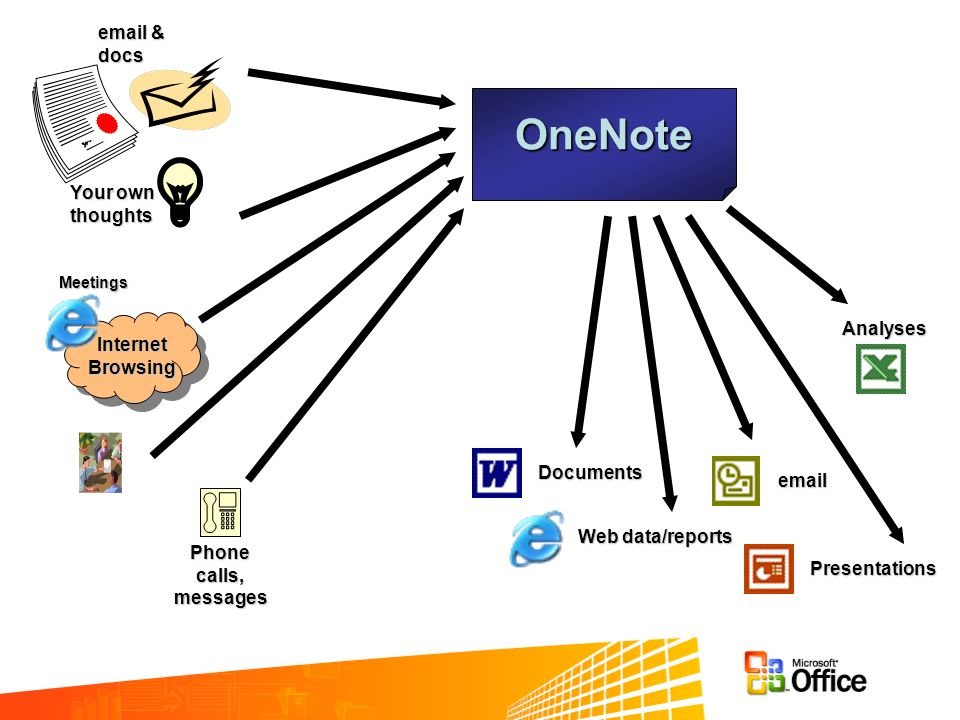 OneNote Your own thoughts Phone calls, messages Internet Browsing Meetings email & docs Web data/reports Documents email Analyses Presentations