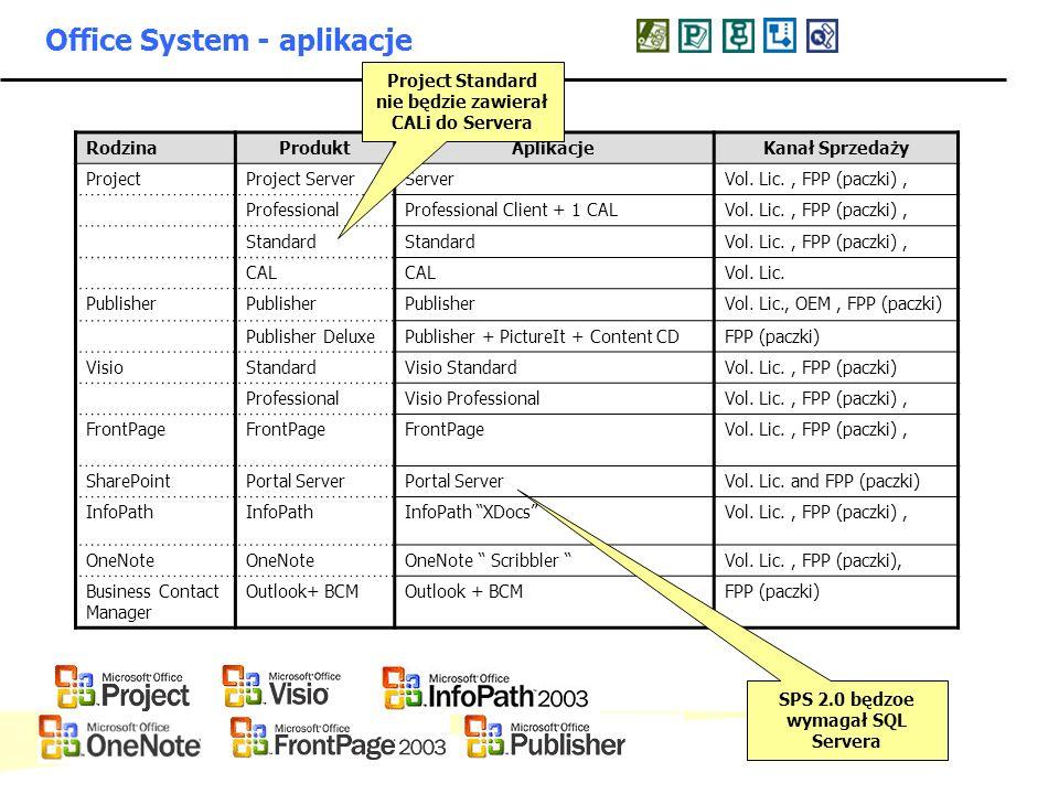 - 8 - Microsoft Confidential: Internal Use Only Office System - aplikacje RodzinaProduktAplikacjeKanał Sprzedaży ProjectProject ServerServerVol. Lic.,