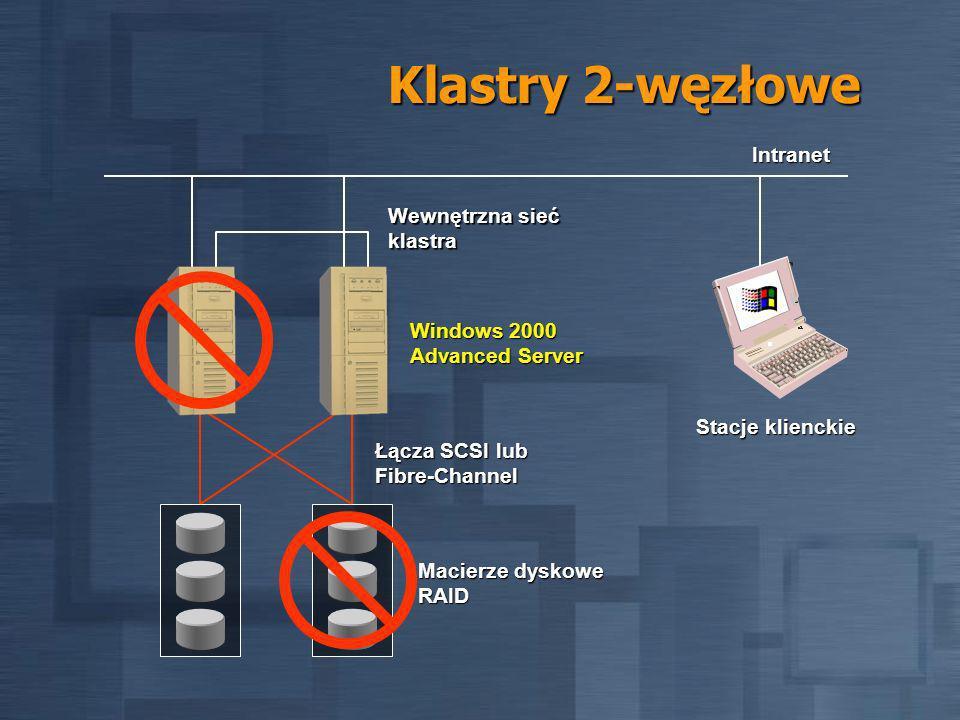 Klastry 2-węzłowe Macierze dyskowe RAID Windows 2000 Advanced Server Łącza SCSI lub Fibre-Channel Wewnętrzna sieć klastra Intranet Stacje klienckie