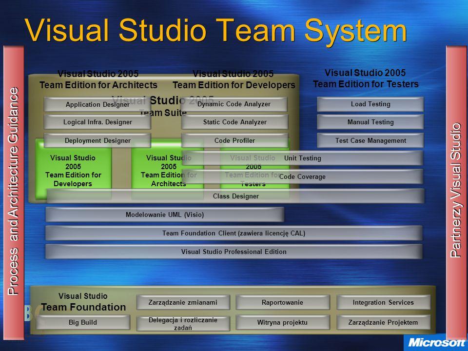 Visual Studio Team Foundation Visual Studio Team System Zarządzanie zmianami Delegacja i rozliczanie zadań RaportowanieWitryna projektuIntegration Ser