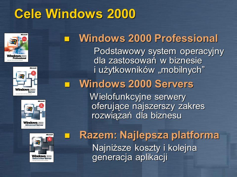 Windows 2000 Professional Najlepsze z Windows 98 Obsługa najnowszego sprzętu Zgodność z najnowszym rodzajem urządzeń Zgodność z najnowszym rodzajem urządzeń Universal Serial Bus (USB) i IEEE 1394 Universal Serial Bus (USB) i IEEE 1394 Urządzenia cyfrowe - DVD, kamery i skanery Urządzenia cyfrowe - DVD, kamery i skanery Pobieranie i synchronizacja danych za pomocą łącza podczerwieni Pobieranie i synchronizacja danych za pomocą łącza podczerwieni Jednoczesne obsługa do 9 kart wideo (monitorów) Jednoczesne obsługa do 9 kart wideo (monitorów) Stacje dokujące Stacje dokujące Windows Driver Model Windows Driver Model Obsługa profesjonalnych stacji multimedialnych Obsługa profesjonalnych stacji multimedialnych DirectX 7.0, OpenGL 1.2, AGP, VPE DirectX 7.0, OpenGL 1.2, AGP, VPE Lepsza obsługa (w porównaniu z NT 4) starszego sprzętu Lepsza obsługa (w porównaniu z NT 4) starszego sprzętu