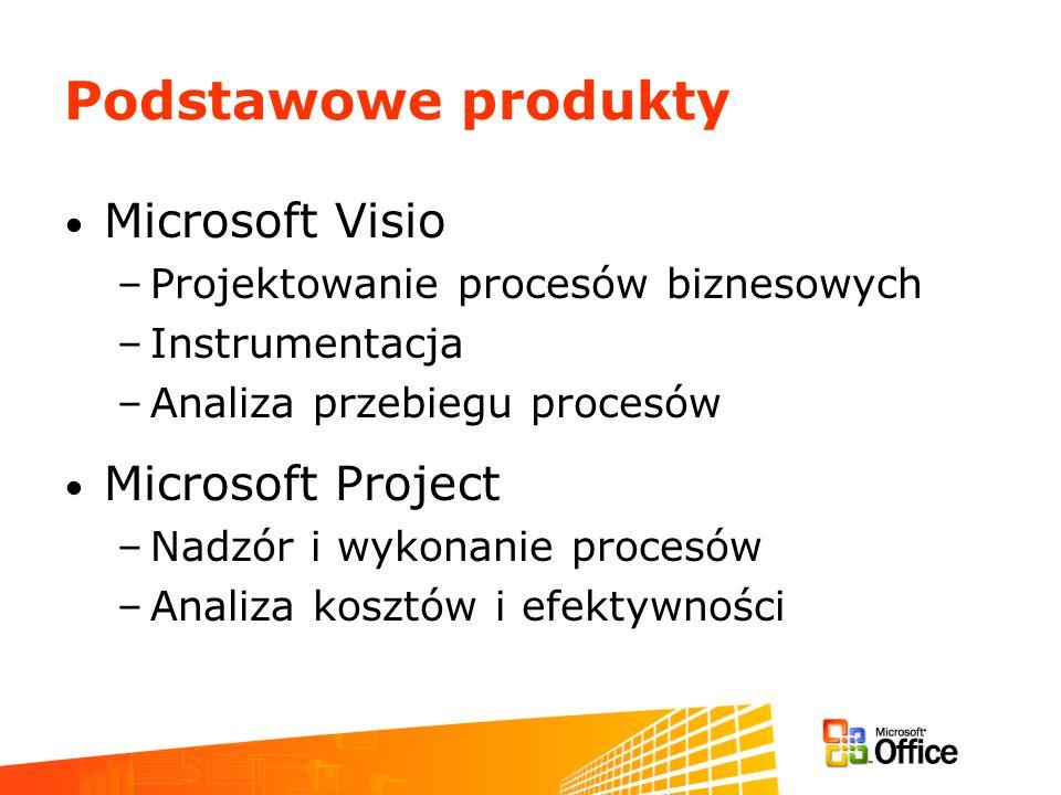 Podstawowe produkty Microsoft Visio –Projektowanie procesów biznesowych –Instrumentacja –Analiza przebiegu procesów Microsoft Project –Nadzór i wykona