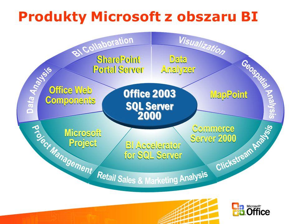 Produkty Microsoft z obszaru BI Office 2003 SQL Server 2000