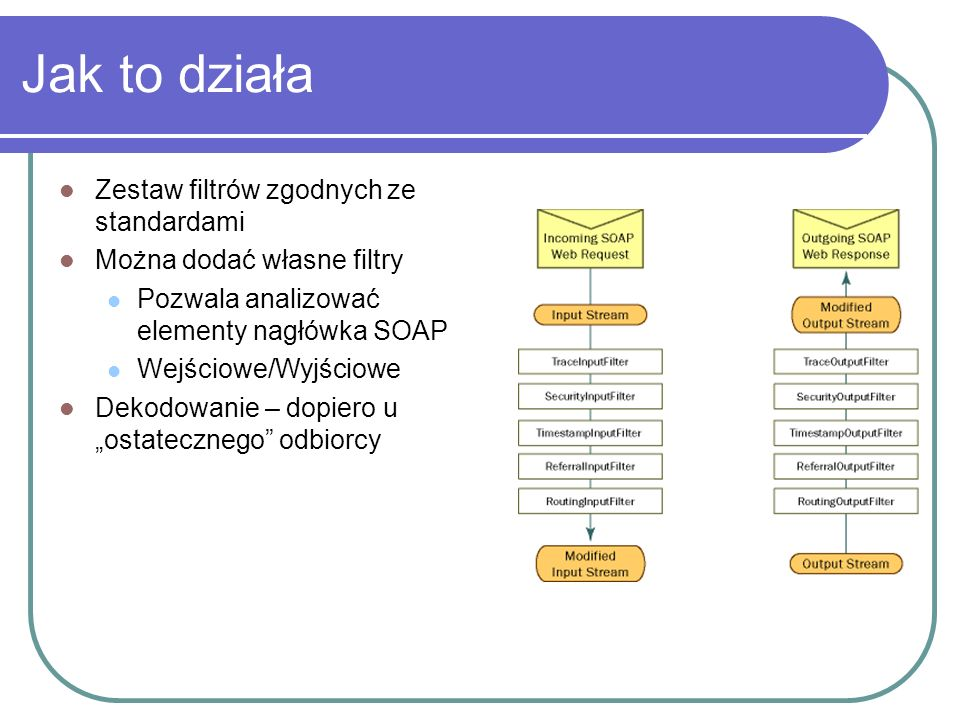 Jak to działa Zestaw filtrów zgodnych ze standardami Można dodać własne filtry Pozwala analizować elementy nagłówka SOAP Wejściowe/Wyjściowe Dekodowanie – dopiero u ostatecznego odbiorcy