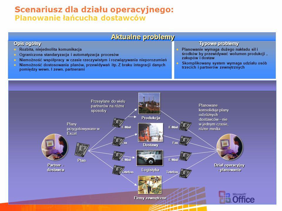 Scenariusz dla działu operacyjnego: Planowanie łańcucha dostawców Rozbita, niejednolita komunikacja Ograniczona standaryzacja i automatyzacja procesów