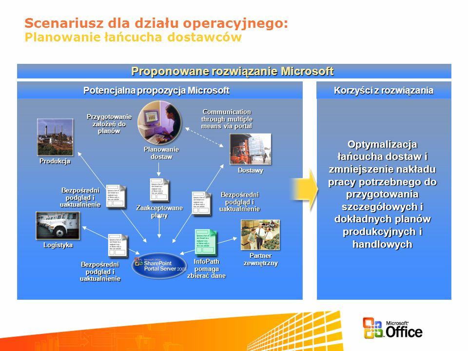 Korzyści z rozwiązania Potencjalna propozycja Microsoft Scenariusz dla działu operacyjnego: Planowanie łańcucha dostawców Zaakceptowane plany Produkcj