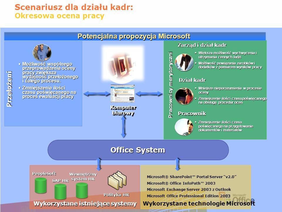 Scenariusz dla działu kadr: Okresowa ocena pracy Zarząd i dział kadr Przełożeni Pracownik Wykorzystane technologie Microsoft Dział kadr Office System