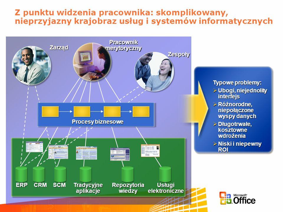 Z punktu widzenia pracownika: skomplikowany, nieprzyjazny krajobraz usług i systemów informatycznych CRMSCM Tradycyjne aplikacje Repozytoria wiedzy Us