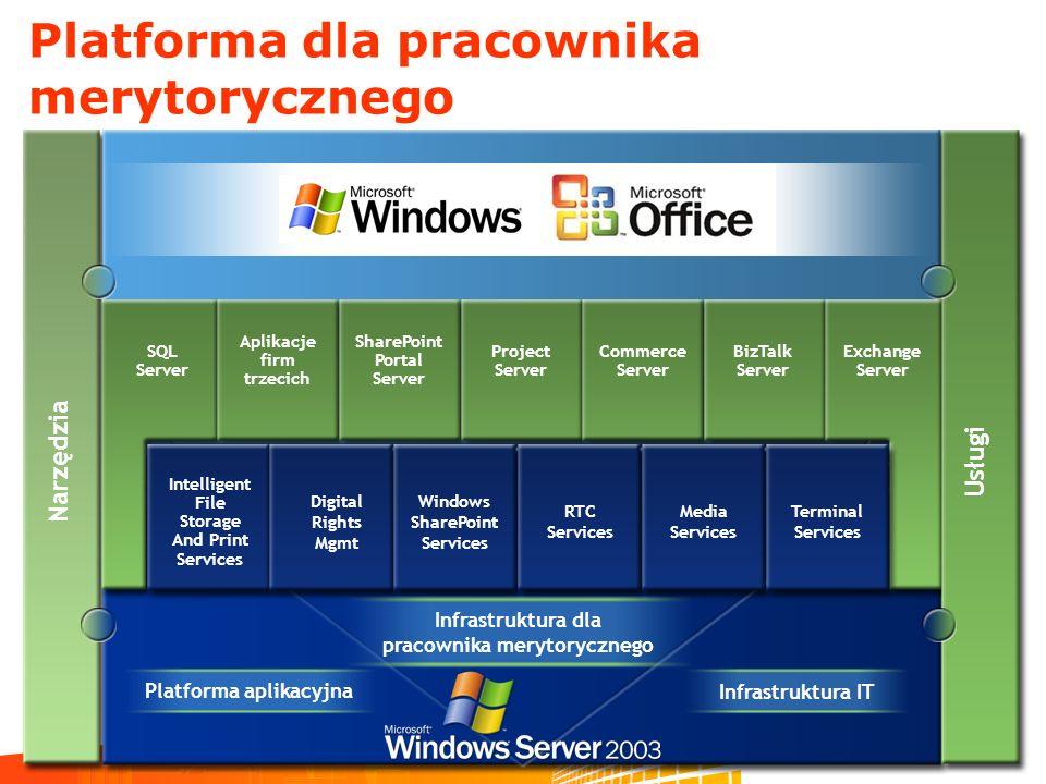 Platforma dla pracownika merytorycznego Narzędzia Platforma aplikacyjna Infrastruktura IT Infrastruktura dla pracownika merytorycznego SQL Server Apli