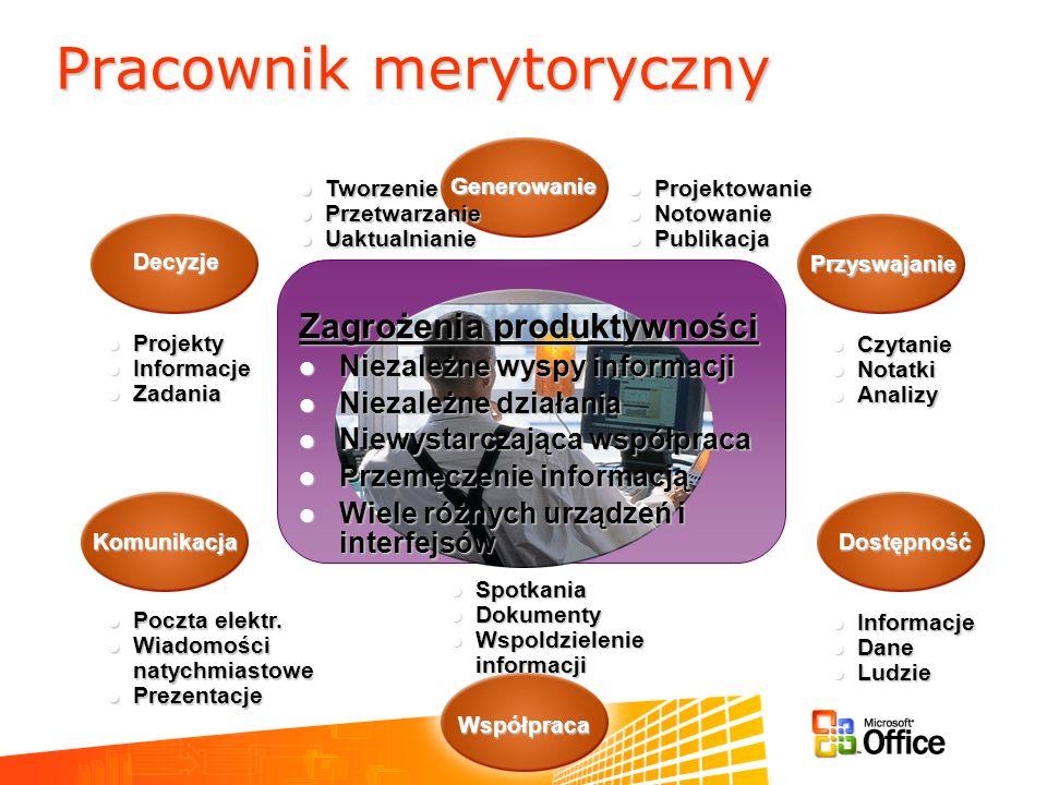Pracownik merytoryczny DostępnośćKomunikacja Przyswajanie Współpraca Generowanie Decyzje Projektowanie Projektowanie Notowanie Notowanie Publikacja Pu