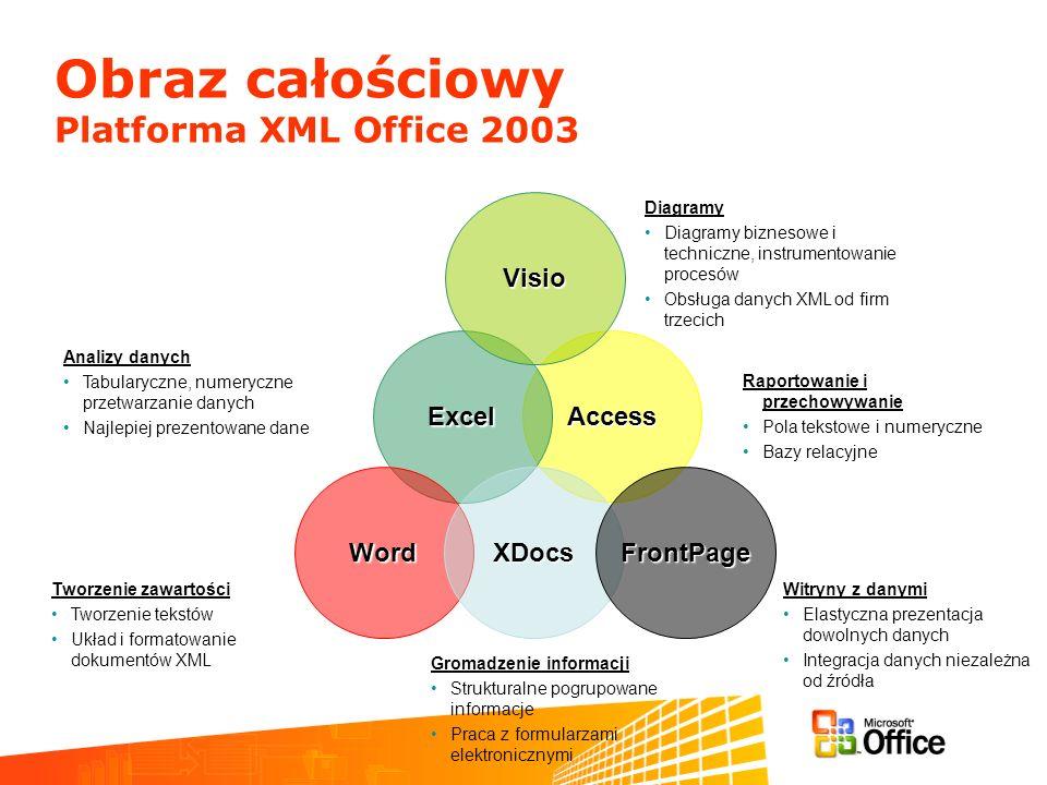 Obraz całościowy Platforma XML Office 2003 Analizy danych Tabularyczne, numeryczne przetwarzanie danych Najlepiej prezentowane dane Tworzenie zawartości Tworzenie tekstów Układ i formatowanie dokumentów XML Raportowanie i przechowywanie Pola tekstowe i numeryczne Bazy relacyjne Gromadzenie informacji Strukturalne pogrupowane informacje Praca z formularzami elektronicznymi Witryny z danymi Elastyczna prezentacja dowolnych danych Integracja danych niezależna od źródła AccessExcel WordXDocsFrontPage Visio Diagramy Diagramy biznesowe i techniczne, instrumentowanie procesów Obsługa danych XML od firm trzecich