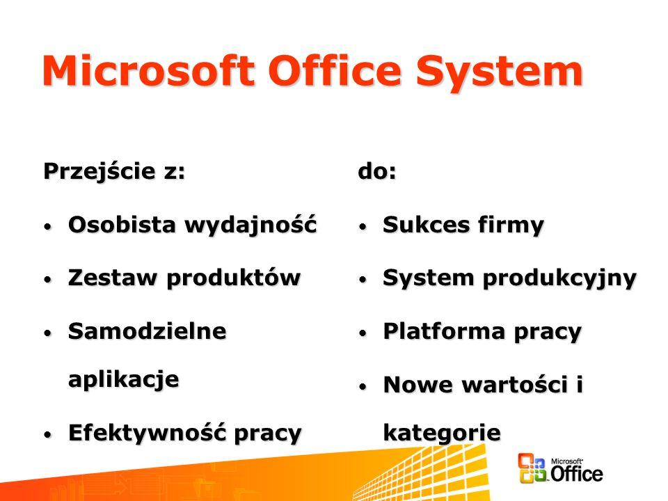 Microsoft Office System Przejście z: Osobista wydajność Osobista wydajność Zestaw produktów Zestaw produktów Samodzielne aplikacje Samodzielne aplikacje Efektywność pracy Efektywność pracy do: Sukces firmy Sukces firmy System produkcyjny System produkcyjny Platforma pracy Platforma pracy Nowe wartości i kategorie Nowe wartości i kategorie