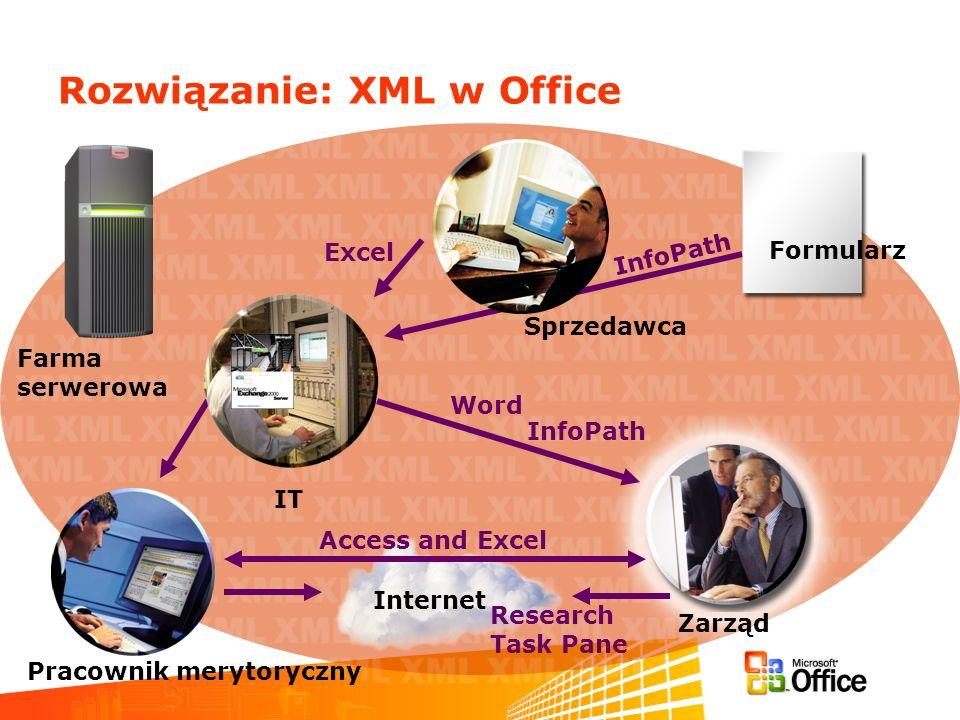 Rozwiązanie: XML w Office Formularz Internet Pracownik merytoryczny Sprzedawca Farma serwerowa Research Task Pane InfoPath Access and Excel Word InfoPath Excel Zarząd IT