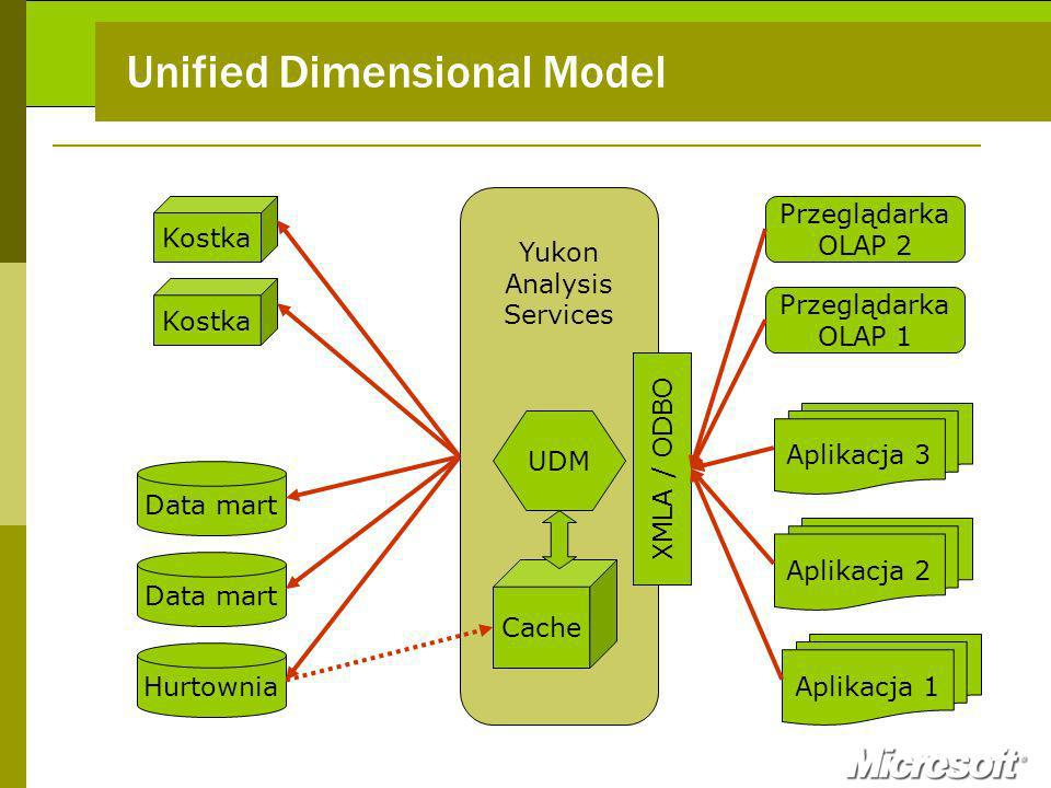 Yukon Analysis Services Unified Dimensional Model Hurtownia Aplikacja 1 Data mart Aplikacja 2 UDM Aplikacja 3 Kostka Przeglądarka OLAP 1 Przeglądarka OLAP 2 XMLA / ODBO Cache