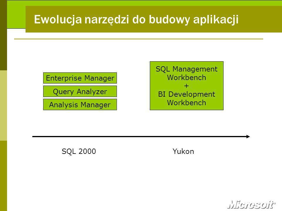 Ewolucja narzędzi do budowy aplikacji Enterprise Manager Query Analyzer Analysis Manager SQL Management Workbench + BI Development Workbench SQL 2000Yukon