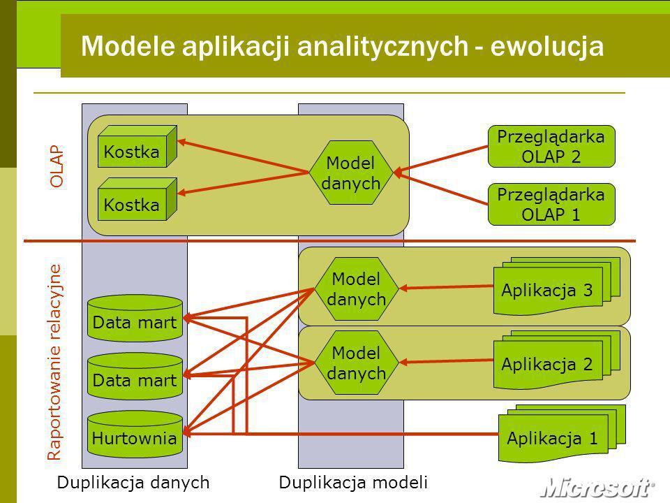 Modele aplikacji analitycznych - ewolucja Hurtownia Aplikacja 1 Data mart Model danych Aplikacja 2 Model danych Aplikacja 3 Kostka Model danych Przeglądarka OLAP 1 Przeglądarka OLAP 2 Duplikacja danychDuplikacja modeli OLAP Raportowanie relacyjne