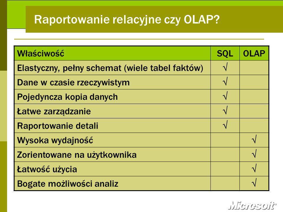 Raportowanie relacyjne czy OLAP? WłaściwośćSQLOLAP Elastyczny, pełny schemat (wiele tabel faktów) Dane w czasie rzeczywistym Pojedyncza kopia danych Ł